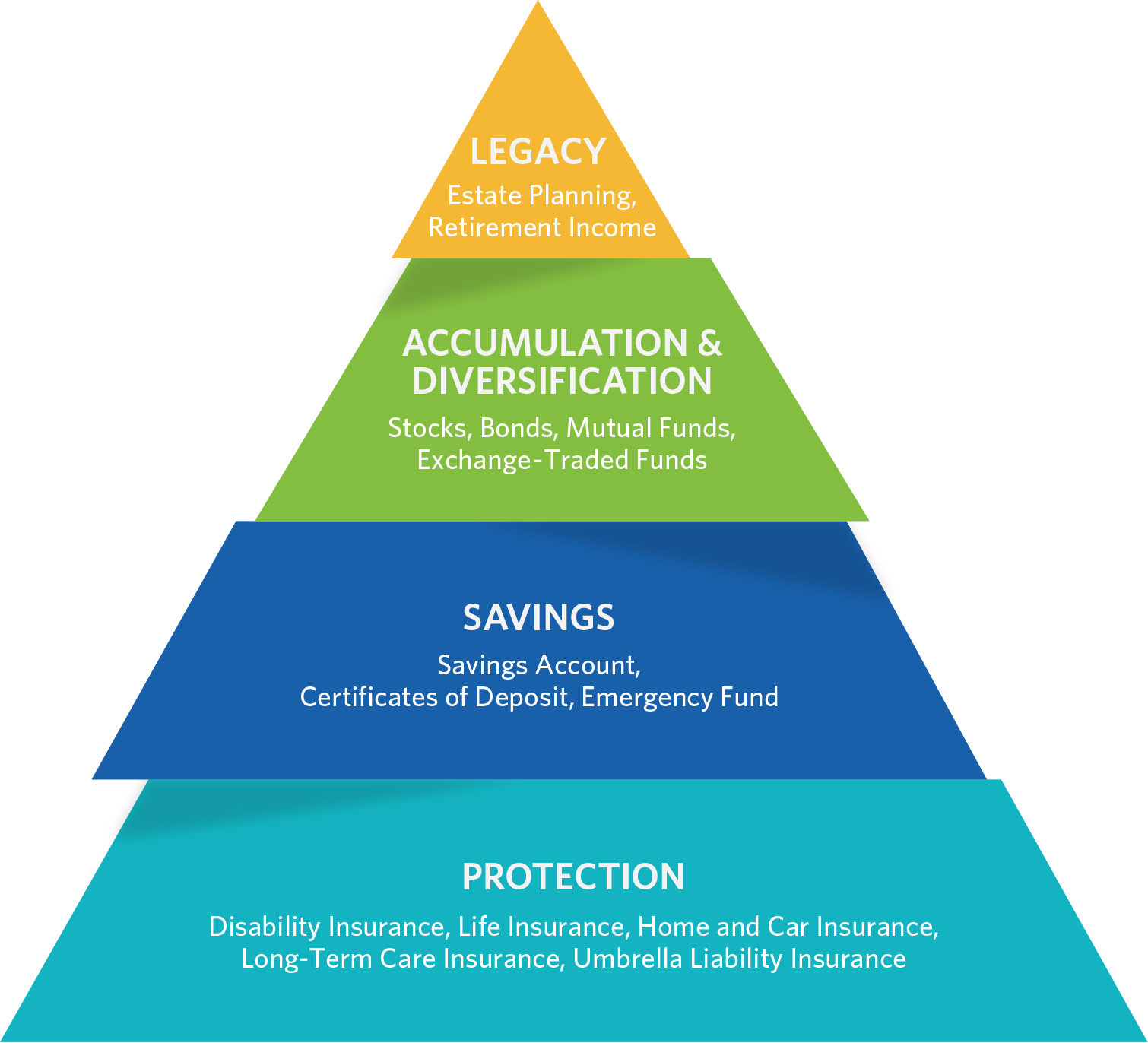 "A pyramid with four layers, and an arrow pointing up with the words ""more risk"" below the arrow. First layer: Protection: Disability insurance, life insurance, long-term care insurance, home and car insurance, emergency fund, umbrella liability insurance. Second layer: Savings & wealth accumulation: Savings account, certificates of deposit. Third layer: Growth & diversification: Stocks, bonds, mutual funds, exchange-traded funds. Top layer: Legacy: Estate planning, retirement income."