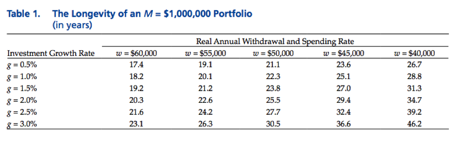 Sample table of several outcomes based on given withdrawals and growth rates.