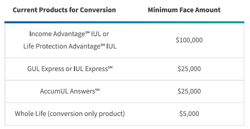 Mutual of Omaha Term Life Answers Conversion Table image